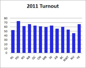 Voter turnout continues to sink, yet people within the system continue to advocate the status quo rather than deal with systemic problems.